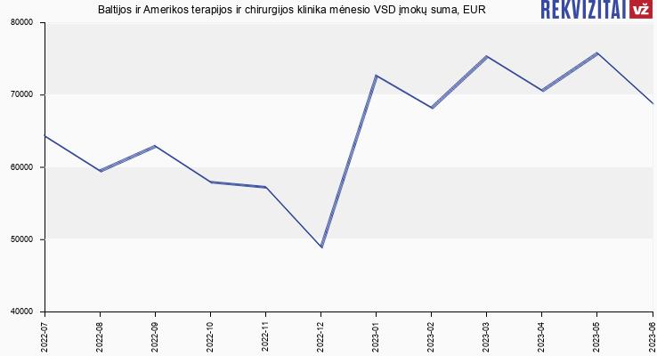 VSD įmokų suma Baltijos ir Amerikos terapijos ir chirurgijos klinika