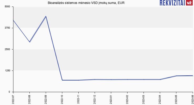VSD įmokų suma Bioanalizės sistemos