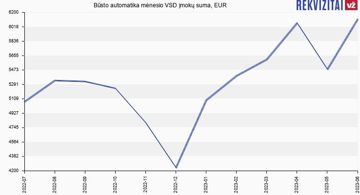 VSD įmokų suma Būsto automatika