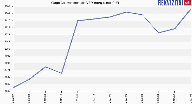 VSD įmokų suma Cargo Caravan