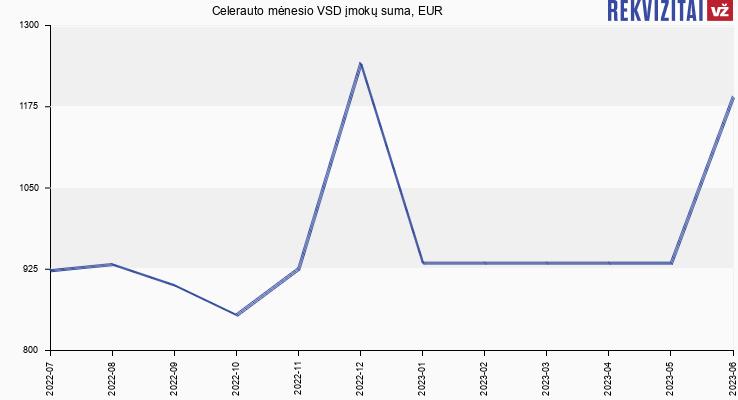 VSD įmokų suma Celerauto