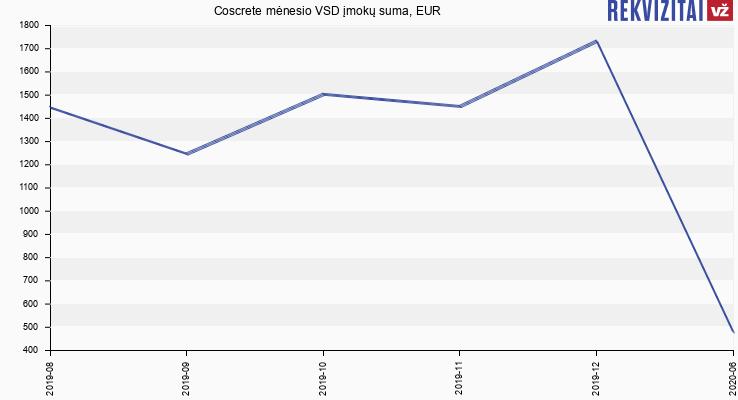 VSD įmokų suma Coscrete