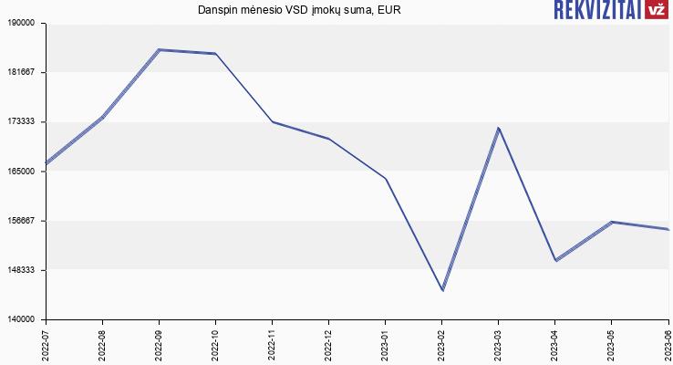 VSD įmokų suma Danspin