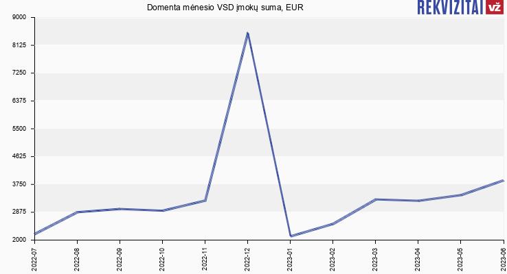 VSD įmokų suma Domenta
