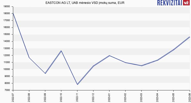 VSD įmokų suma EASTCON AG LT, UAB