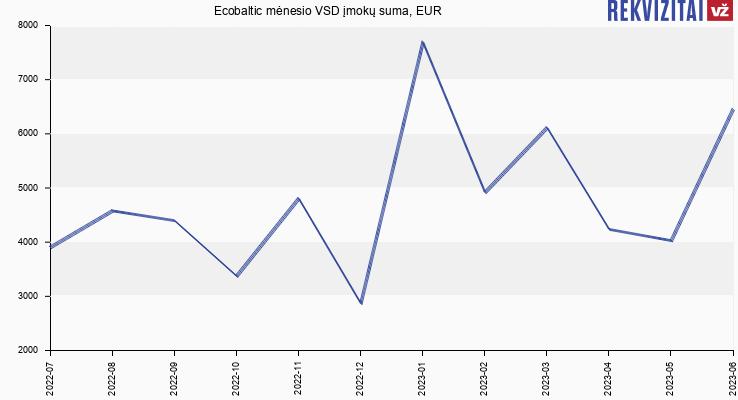 VSD įmokų suma Ecobaltic