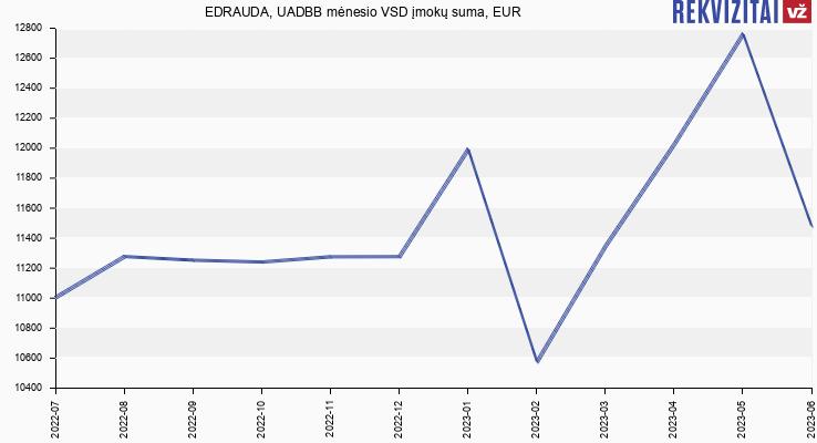 VSD įmokų suma EDRAUDA, UADBB