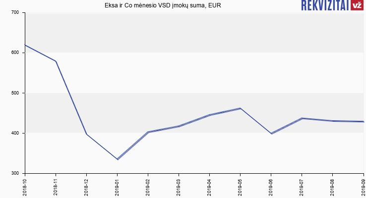 VSD įmokų suma Eksa ir Co
