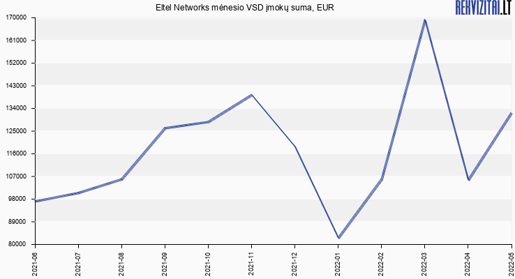 VSD įmokų suma Eltel Networks