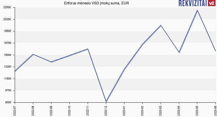 VSD įmokų suma Enforus