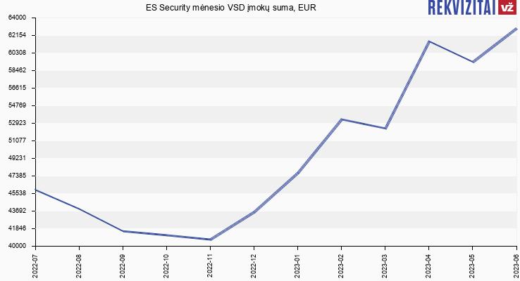 """VSD įmokų suma Saugos tarnyba """"ES Security"""""""