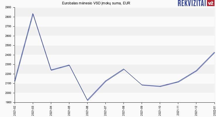 VSD įmokų suma Eurobalas