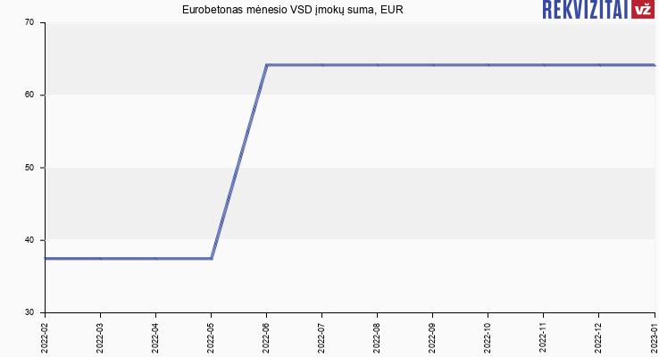 VSD įmokų suma Eurobetonas