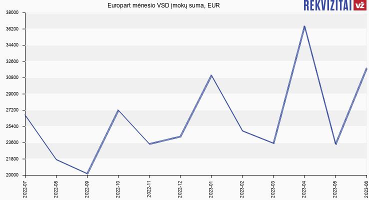 VSD įmokų suma Europart