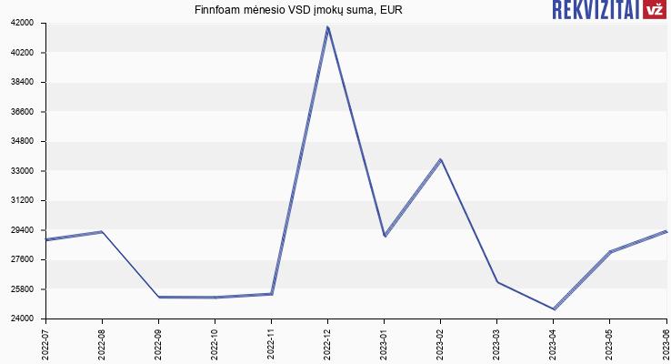 VSD įmokų suma Finnfoam