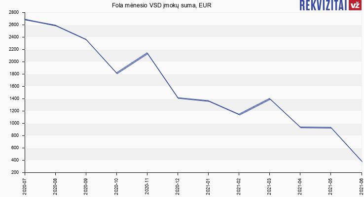 VSD įmokų suma Fola