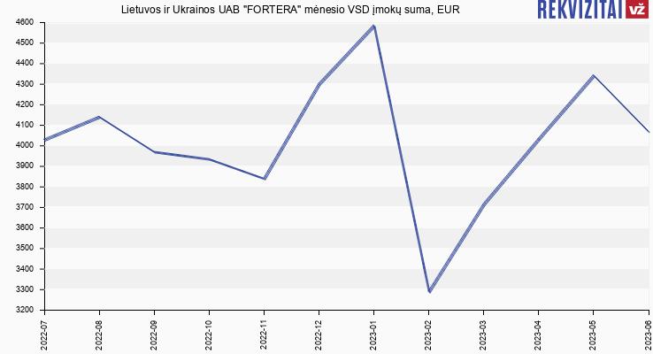 VSD įmokų suma Fortera, Lietuvos ir Ukrainos UAB