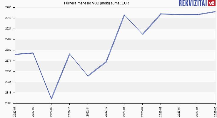 VSD įmokų suma Furnera