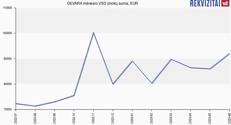 VSD įmokų suma GEVARA