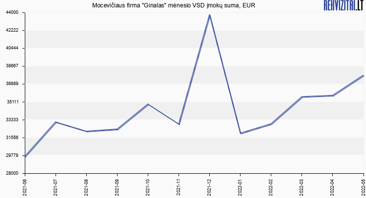 """VSD įmokų suma Mocevičiaus firma """"Ginalas"""""""