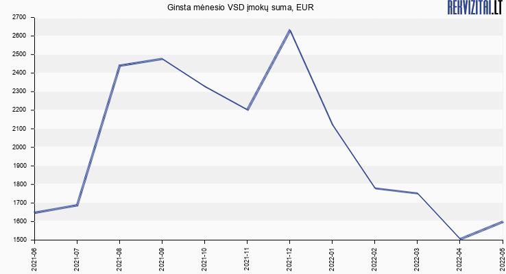 VSD įmokų suma Ginsta