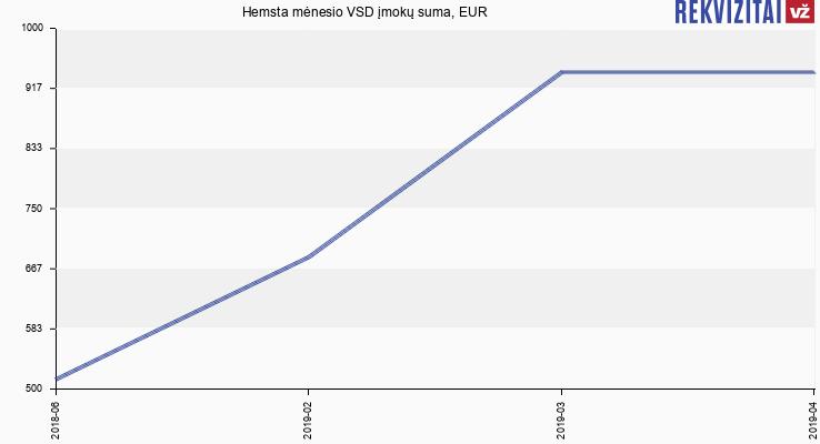 VSD įmokų suma Hemsta