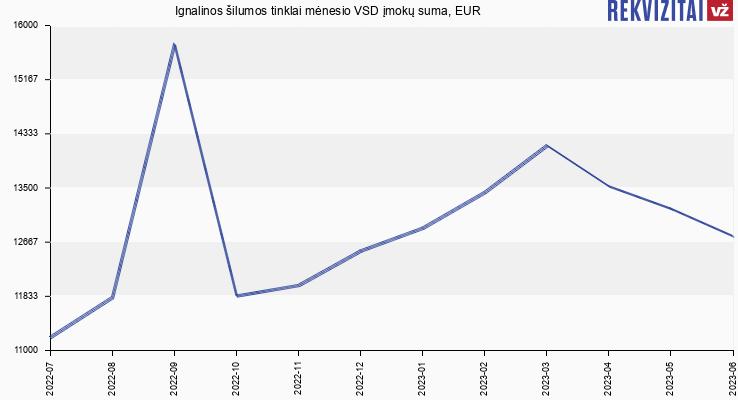 VSD įmokų suma Ignalinos šilumos tinklai