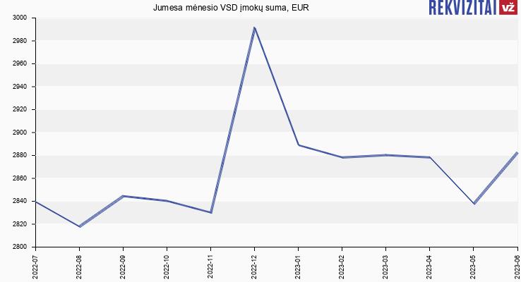 VSD įmokų suma Jumesa