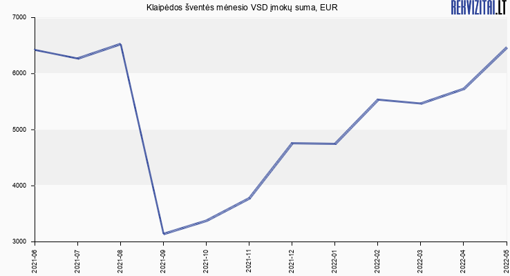 VSD įmokų suma Klaipėdos šventės