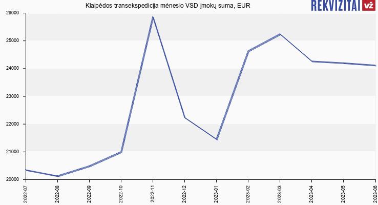 VSD įmokų suma Klaipėdos transekspedicija