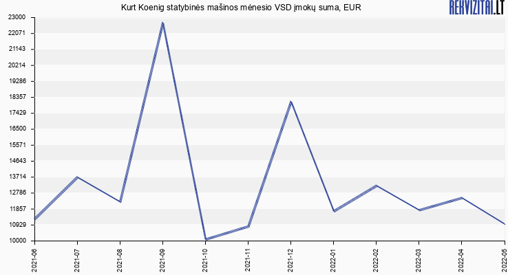 VSD įmokų suma Kurt Koenig statybinės mašinos