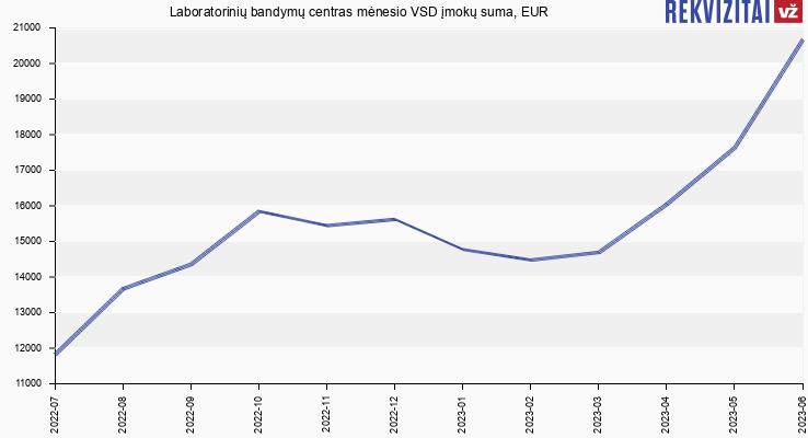 VSD įmokų suma Laboratorinių bandymų centras