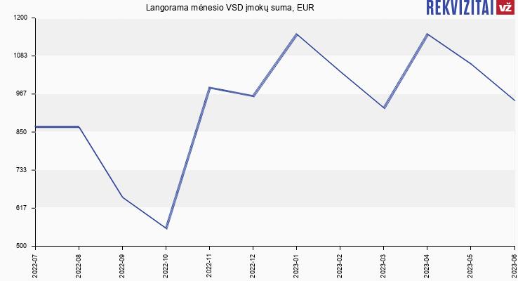 VSD įmokų suma Langorama