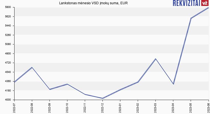 VSD įmokų suma Lankstonas