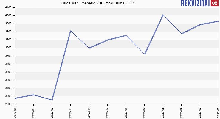 VSD įmokų suma Larga Manu