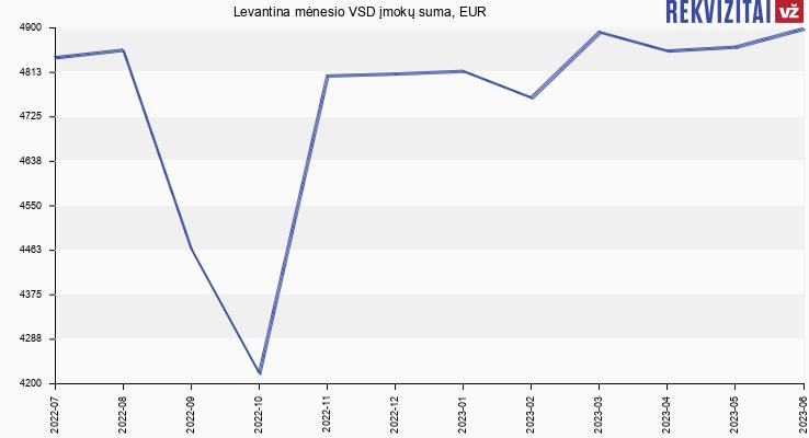 VSD įmokų suma Levantina