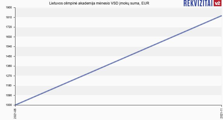 VSD įmokų suma Lietuvos olimpinė akademija