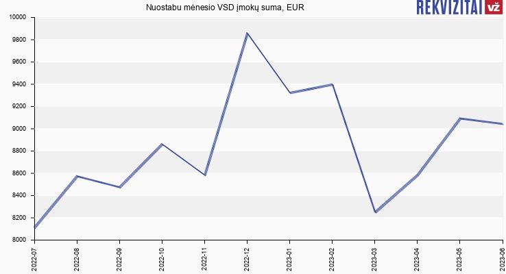 VSD įmokų suma Magnet LT