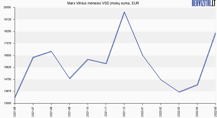 VSD įmokų suma Marx Vilnius