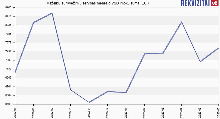 VSD įmokų suma Mažeikių sunkvežimių servisas