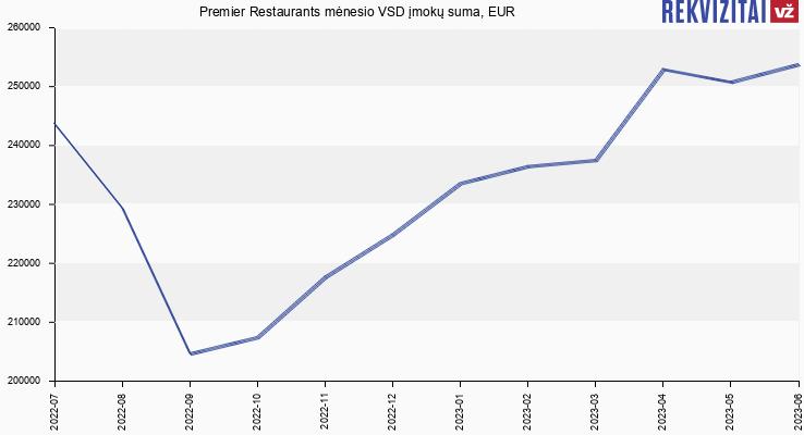 VSD įmokų suma Premier Restaurants