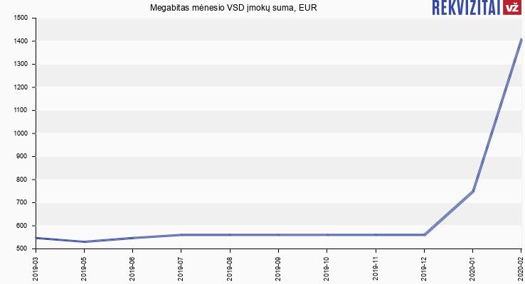 VSD įmokų suma Megabitas
