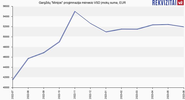 """VSD įmokų suma Gargždų """"Minijos"""" progimnazija"""