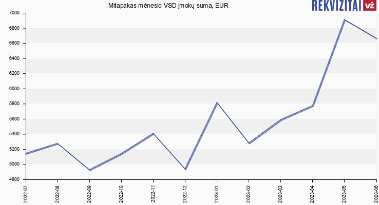 VSD įmokų suma Mitapakas