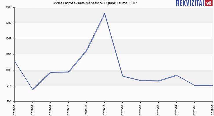 VSD įmokų suma Molėtų agrotiekimas