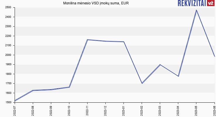 VSD įmokų suma Monilina