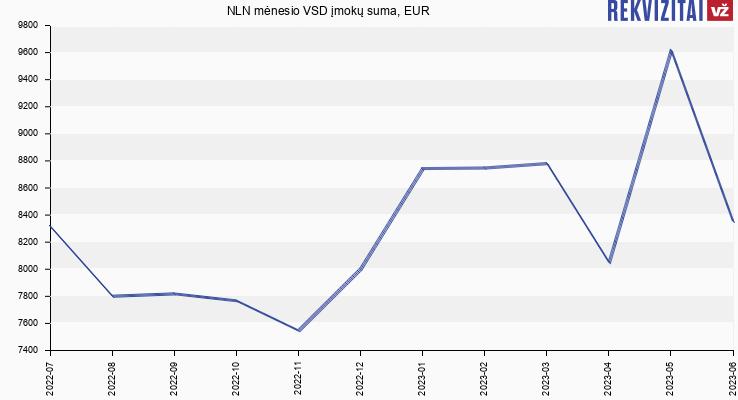 VSD įmokų suma NLN
