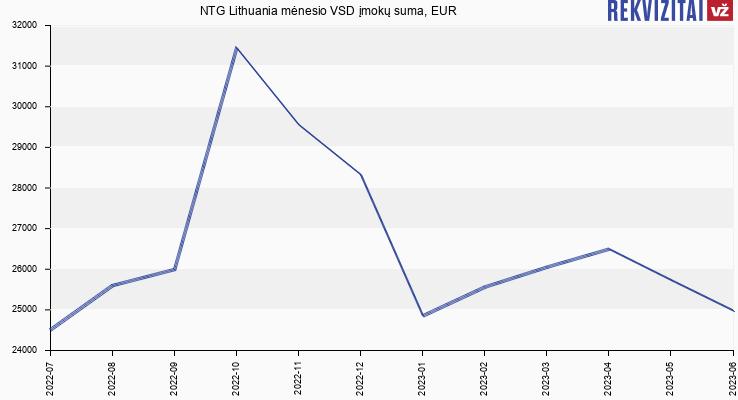 VSD įmokų suma NTG Lithuania