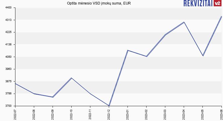 VSD įmokų suma Optita