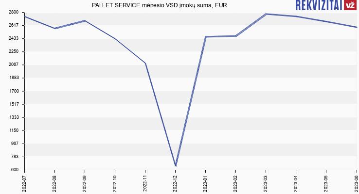 VSD įmokų suma PALLET SERVICE